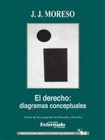 El derecho: diagramas conceptuales - José Juan Moreso